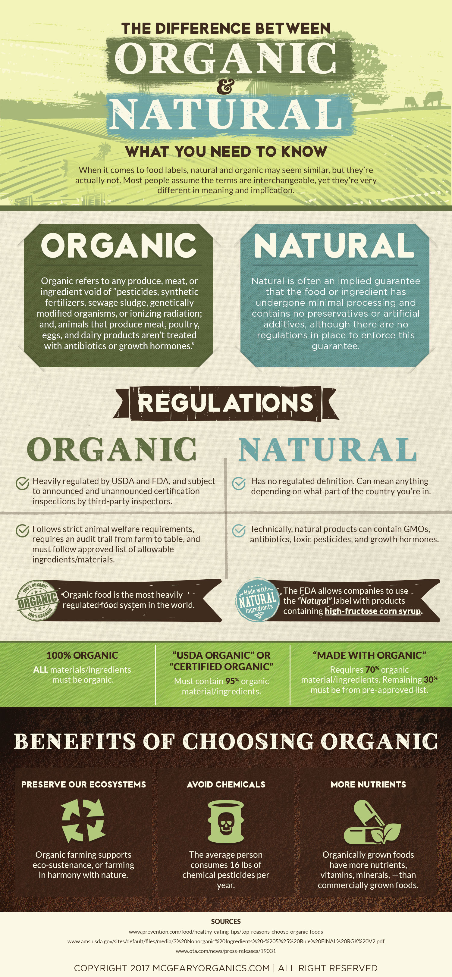 Difference Between Organic & Natural